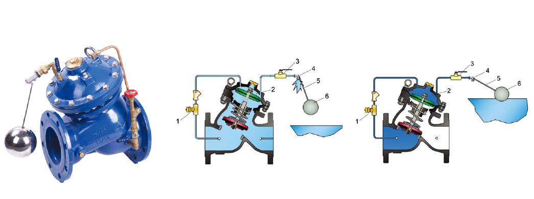 产品概述 SK750X型遥控浮球阀是一款利用管道自身液压为驱动源的隔膜式水力控制阀。具有调节型水平式浮球。无论流量如何波动,该款阀门均可控制蓄水池注水,保持固定 水位。广泛使用于蓄水池、水箱等控制液位的场所。 工作原理 SK750X型遥控浮球阀由控制角阀、浮球、浮球杆控制,配有针型阀、小型过滤器、球 阀等。 正常水流从主阀进水口连续地通过针型阀(1)进入主阀上控制腔(2),此时浮球没有到达 设定液位,控制角阀(4)开启,进入主阀上控制腔(2)的水流通过控制角阀排空入水池,上控 制腔无法形成压力,主阀瓣在进